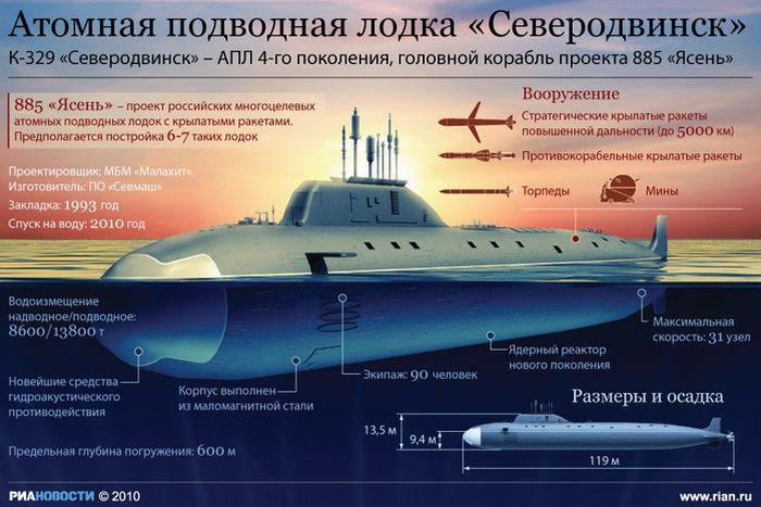Подводный флот России – самый мощный в мире