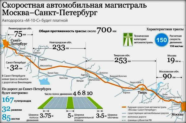 трассы Москва-Питер