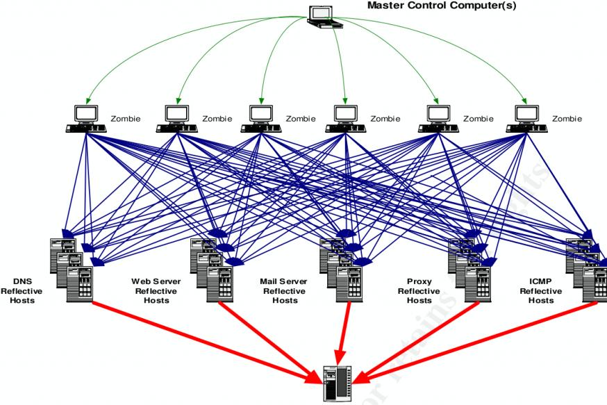 Число DDoS-атак на сайты РФ за год выросло на 178%