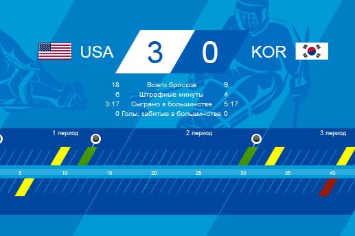 В следж-хоккее на льду американцы выиграли у корейцев