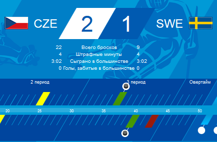 Следж-хоккеисты из Чехии обыграли шведов