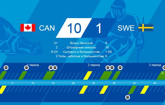 Канадцы разгромили шведов в следж-хоккее