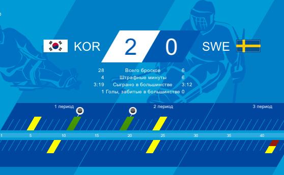 Сборная Южной Кореи обыграла шведов в следж-хоккее