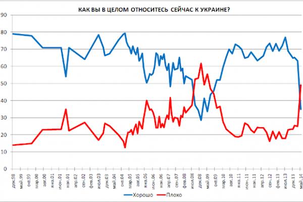 В России плохо относятся к Украине, но хорошо – к украинцам
