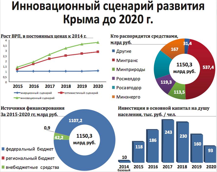 Инновационный сценарий развития россии