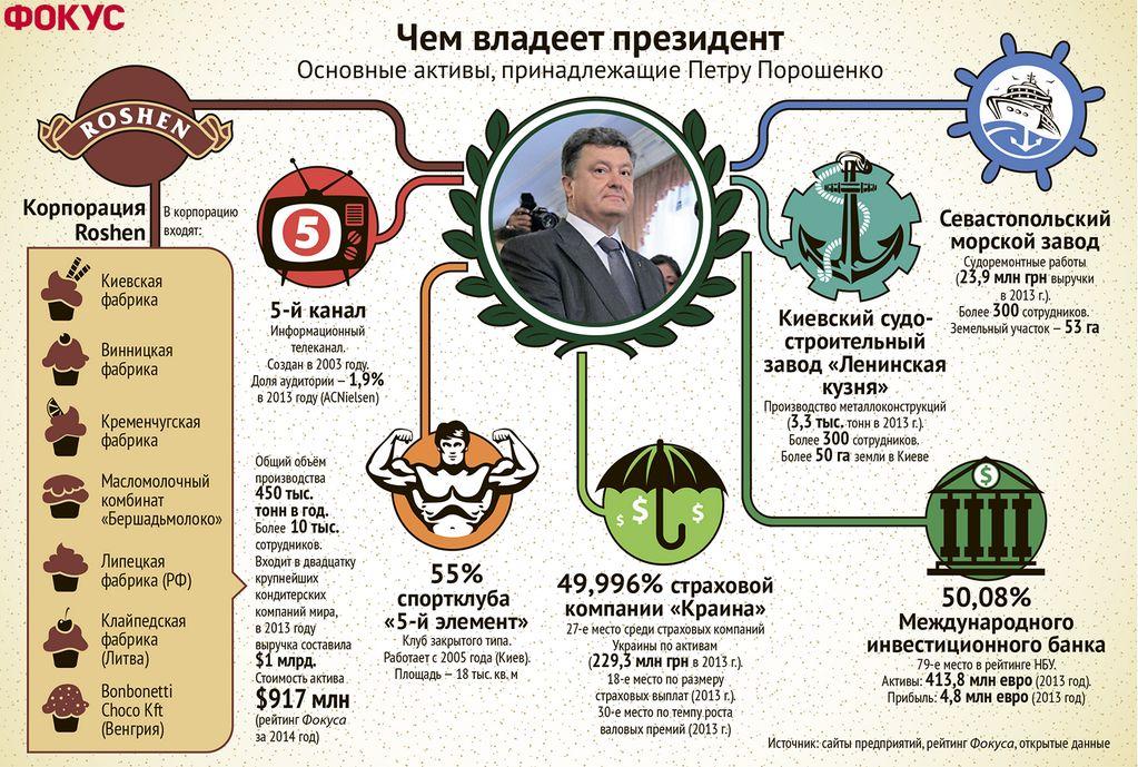 Петр Порошенко все-таки продает свои активы?
