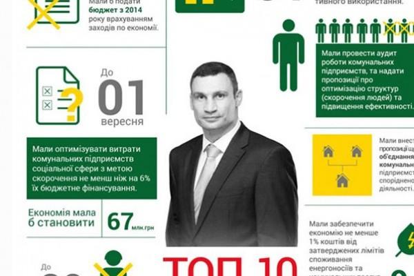 На Украине составили рейтинг невыполненных обещаний Кличко