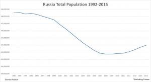Рост численности населения РФ