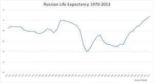 Продолжительность жизни в РФ