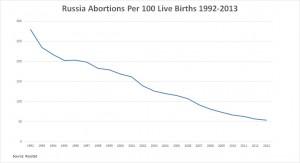 Количество абортов в РФ