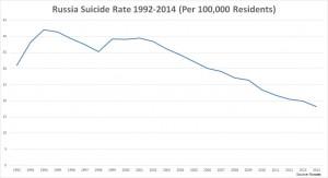 Количество самоубийств в РФ