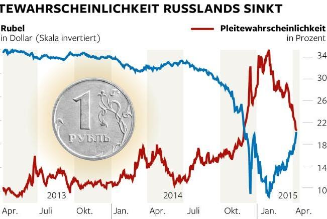Die Welt: Триумфальное возвращение рубля