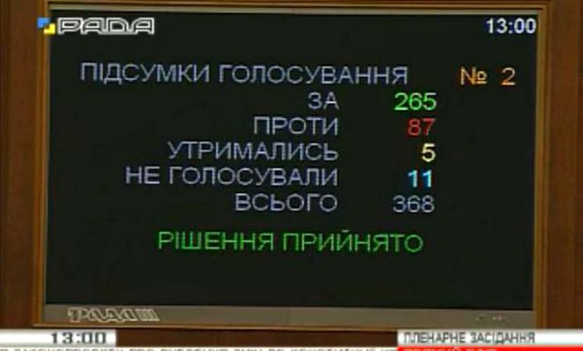 Скандальный законопроект об «изнасиловании» Конституции Верховная Рада приняла в первом чтении