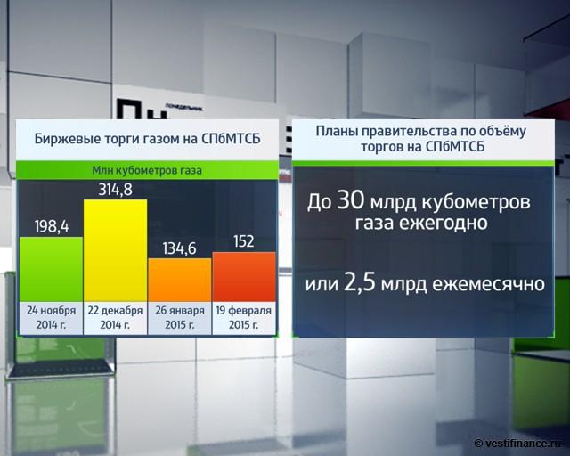 Аукцион по газу в Санкт-Петербурге пришелся не ко времени