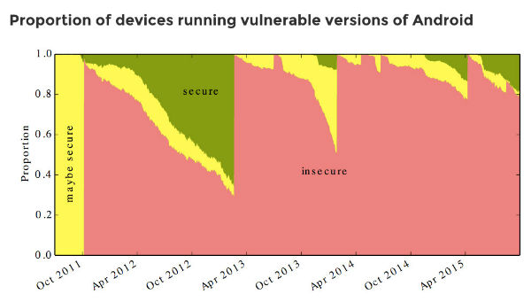 android-vulnerabilities