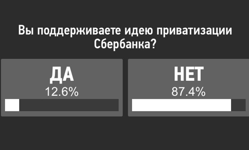 Планы Путина в отношении Сбербанка поддержали 87% россиян