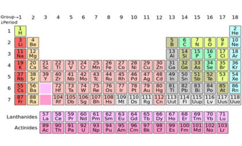 В таблицу Менделеева добавили четыре новых элемента