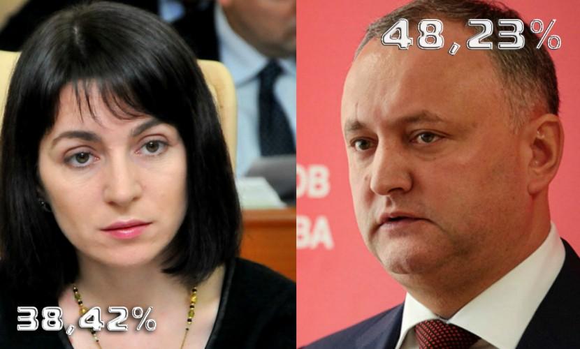 Навыборах президента Молдавии лидирует социалист Игорь Додон
