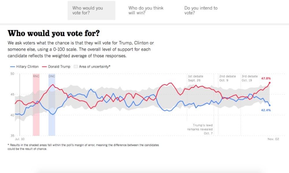 Президентская гонка вСША: Трамп вырвался вперёд