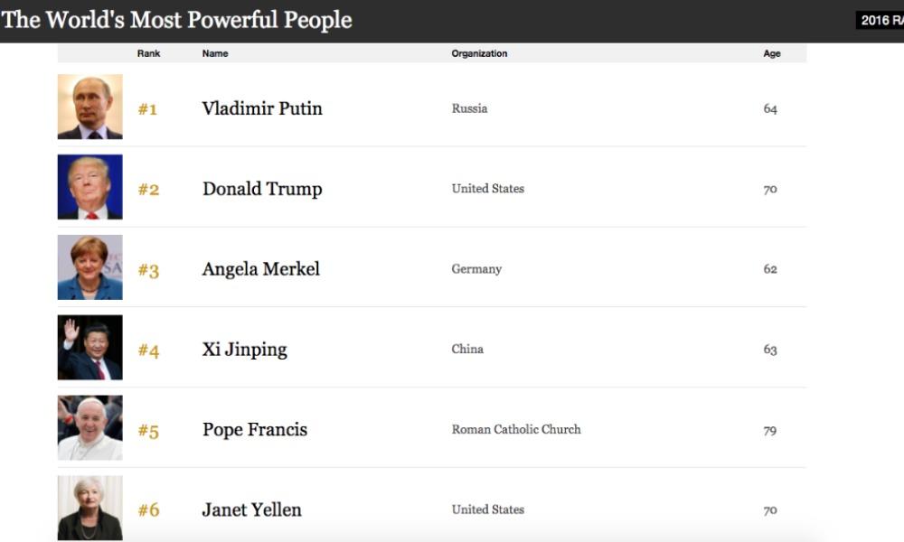 Путин возглавил рейтинг самых влиятельных людей мира