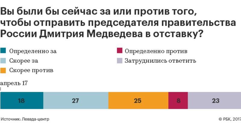 Почти половина россиян высказалась за отставку Медведева