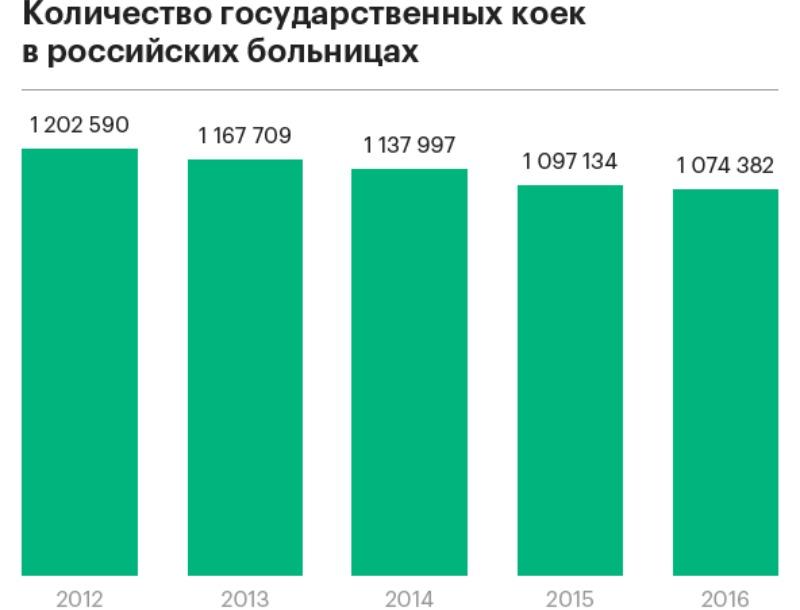 В РФ уменьшилось количество кроватей, госпитализаций и клиник