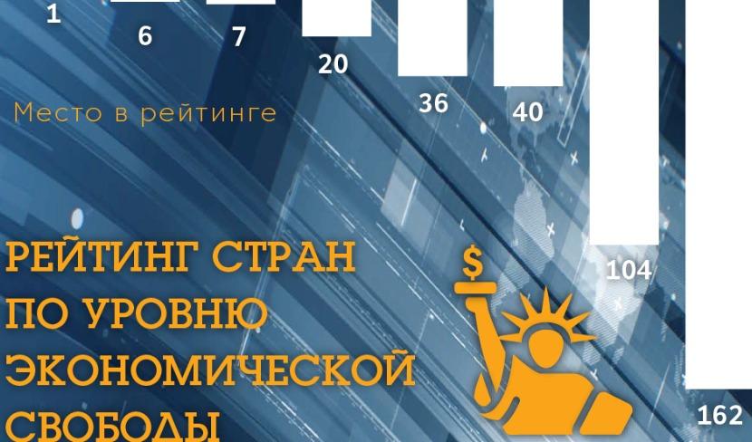 Россия вошла в сотню стран мирового рейтинга экономических свобод