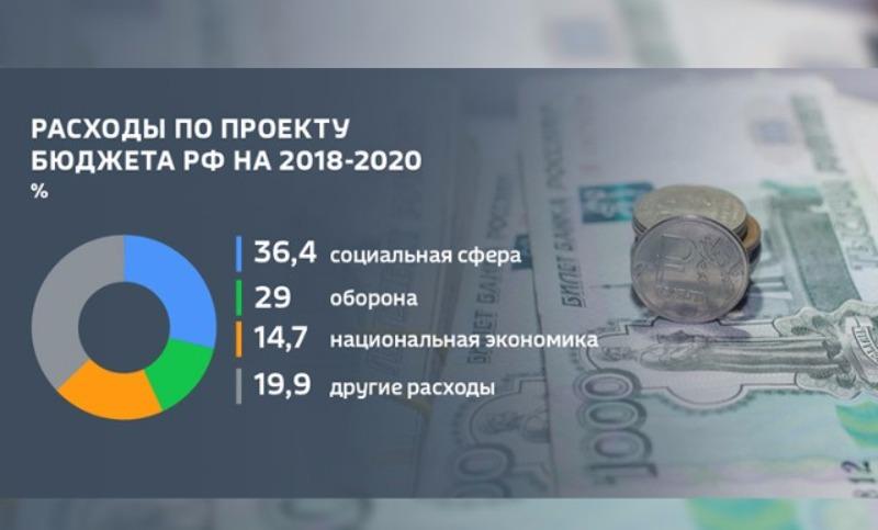 Эксперты «накопали» бесполезные статьи расходов в госбюджете на 2018-2020 годы