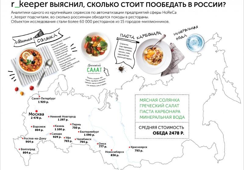 Стала известна стоимость обедов в ресторанах российских мегаполисов
