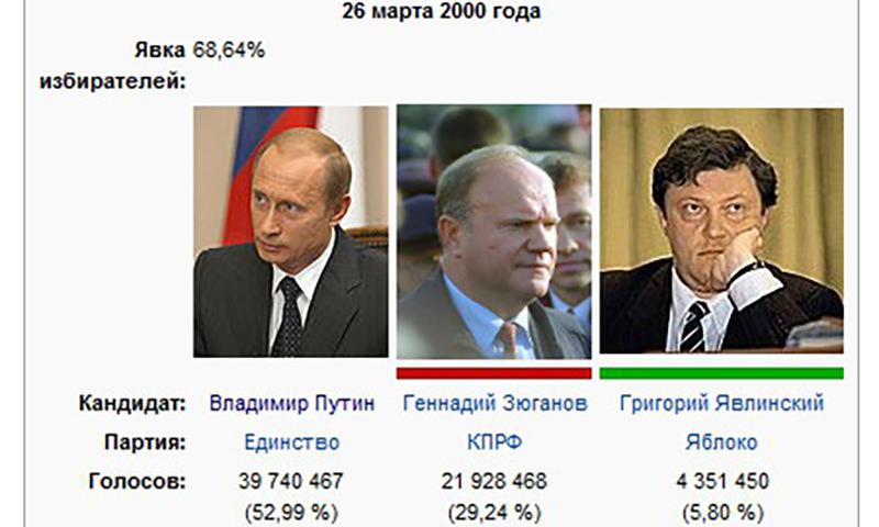 Календарь: 26 марта - Путин выигрывает свои первые президентские выборы