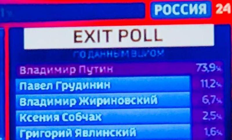 Путин набирает 73,9%, побеждая на выборах президента