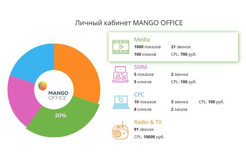 Mango Office расширила набор инструментов аналитики