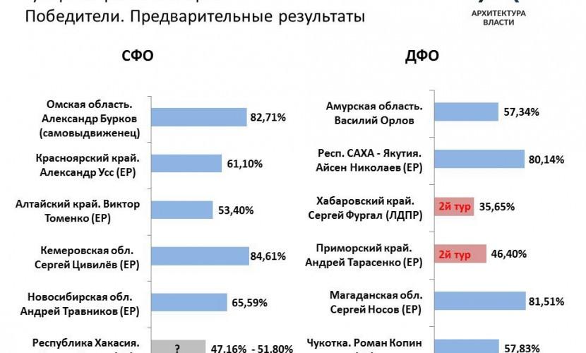 Выборы губернаторов: Цивилёв и Бурков