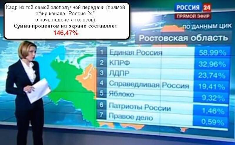 """Прямой эфир канала """"Россия 24"""", сумма процентов на экране составляет 146,47%"""