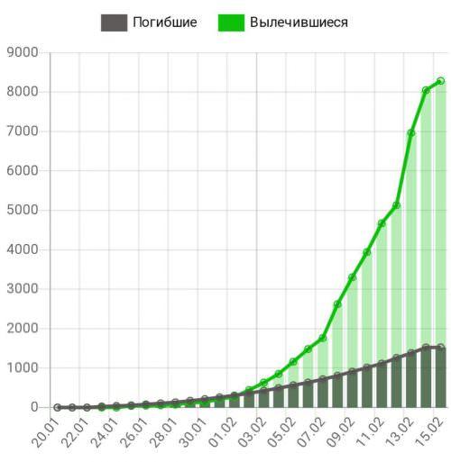 Коронавирус не утихает: число жертв новой пневмонии в Китае превысило 1500 человек