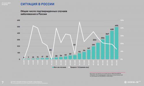 Динамика коронавируса на 24 марта: Собянин заявил, что пора готовиться к проблемам