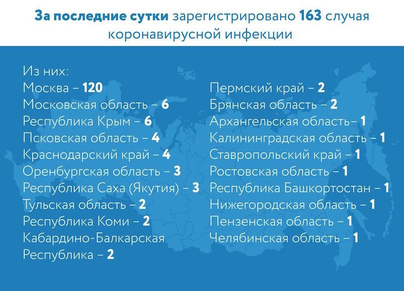 Динамика коронавируса на 25 марта: две первых смерти в России и рекорд по числу зараженных