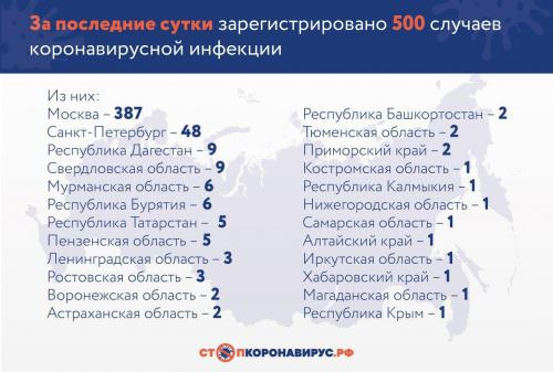 Динамика коронавируса на 31 марта: рекордное число смертей в России