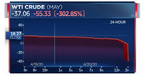 Нефть обнулилась полностью и ушла в минус