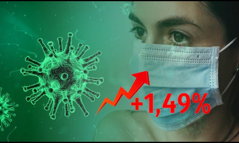 Динамика коронавируса на 7 июня