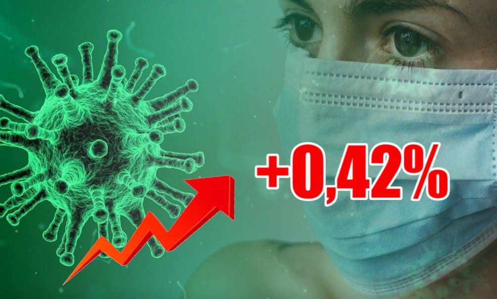 Динамика коронавируса на 28 июня