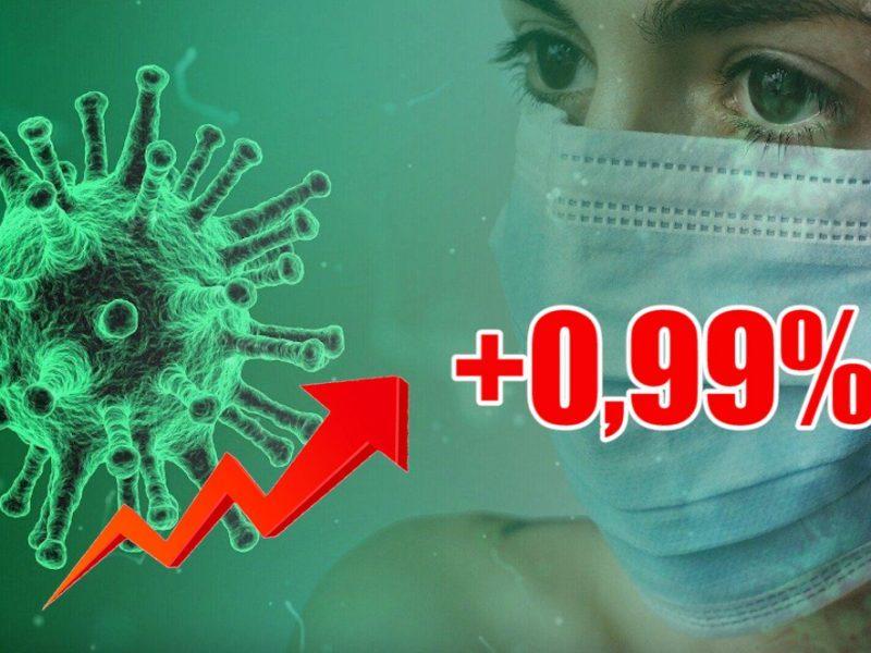 Динамика коронавируса на 29 июня