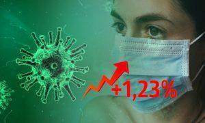Динамика коронавируса на 5 июля