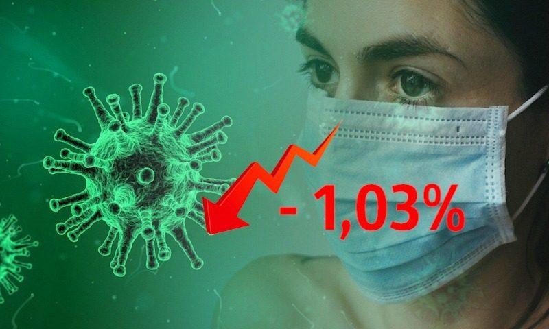 Динамика коронавируса на 8 июля