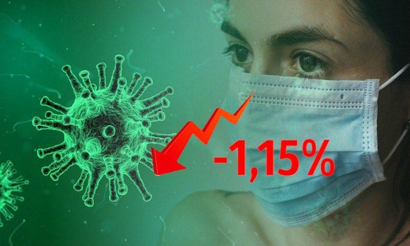Динамика коронавируса на 9 июля