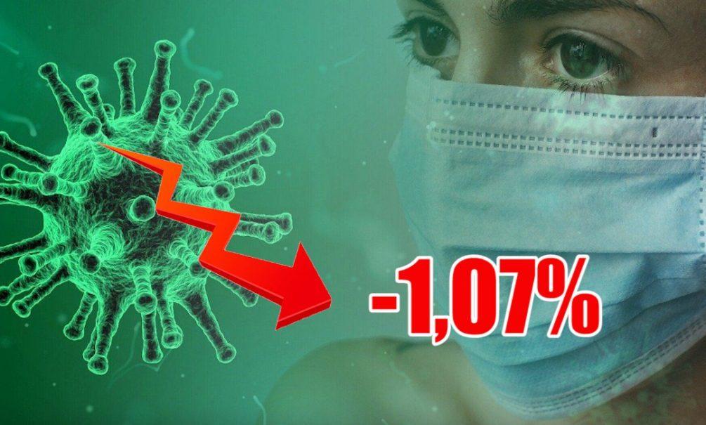 Динамика коронавируса на 3 июля