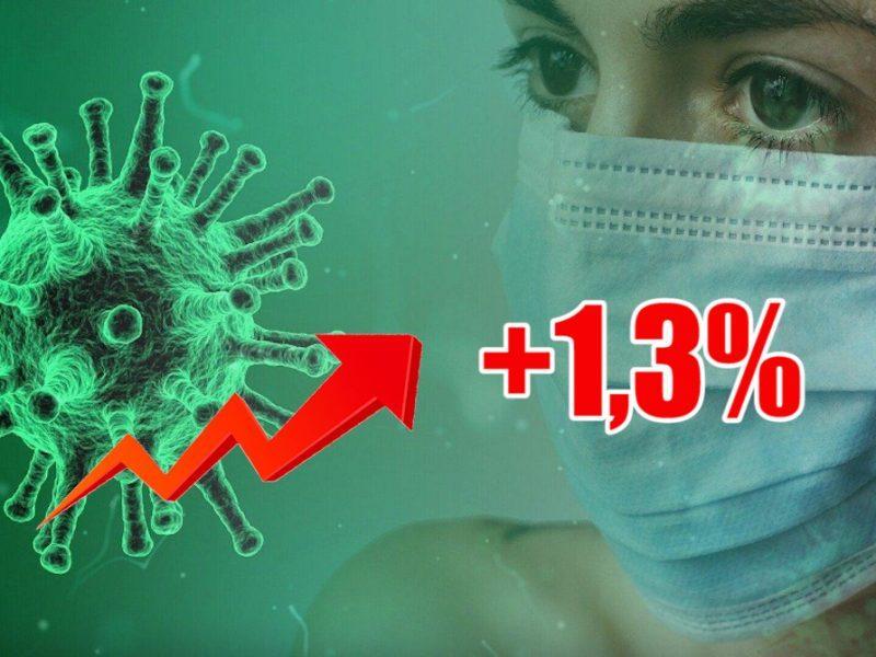 Динамика коронавируса на 6 июля