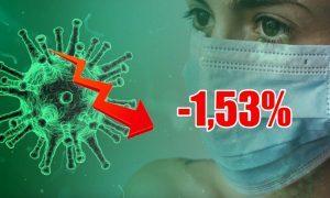 Динамика коронавируса на 7 июля