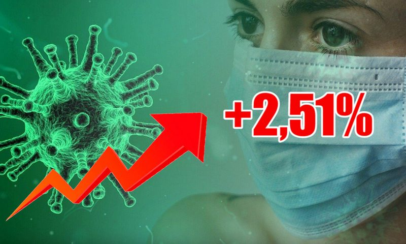 Динамика коронавируса на 25 октября
