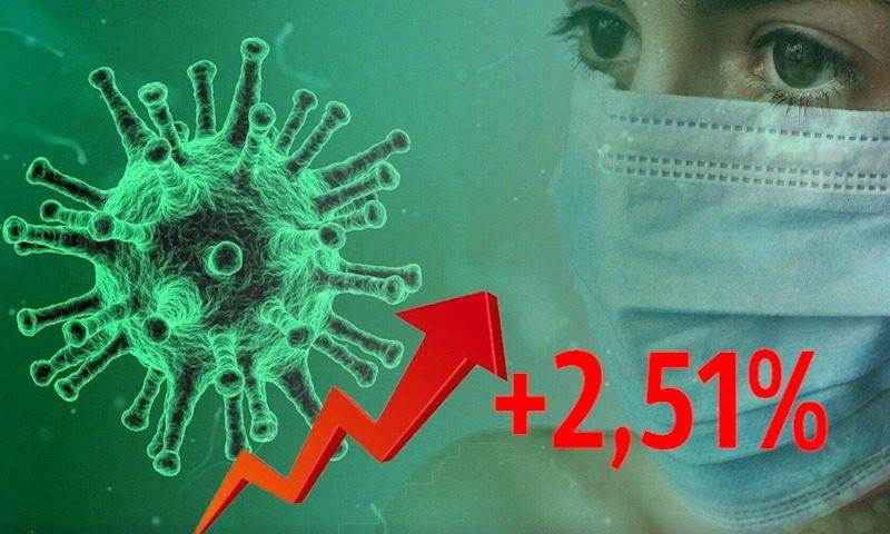 Динамика коронавируса на 9 ноября